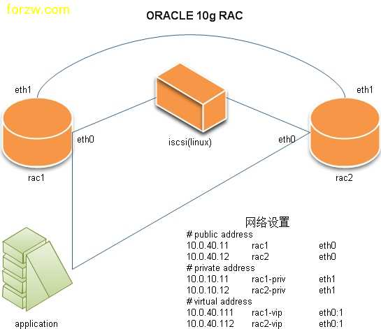 oracle 10g rac 安装图解